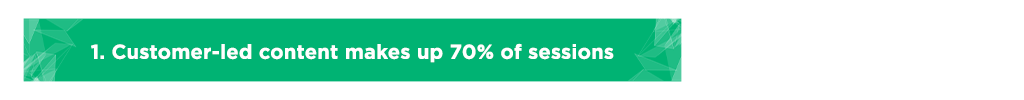 Customer-led content makes up 70% of sessions
